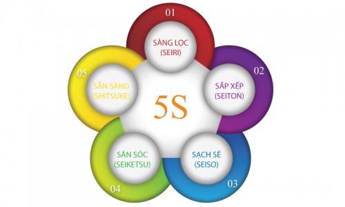 Công cụ 5S trong vận hành doanh nghiệp