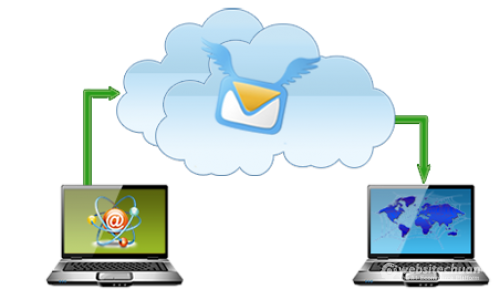 SMTP là gì?