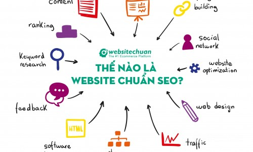 Website chuẩn SEO và những điều cần biết.