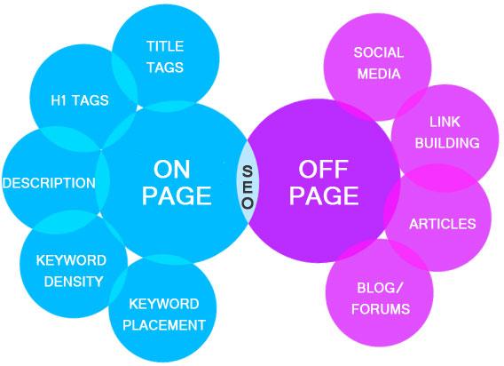 Tối ưu hóa nội dung trên website (on-page) và bên ngoài website (off-page)